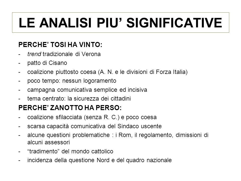 LE ANALISI PIU SIGNIFICATIVE PERCHE TOSI HA VINTO: -trend tradizionale di Verona -patto di Cisano -coalizione piuttosto coesa (A.