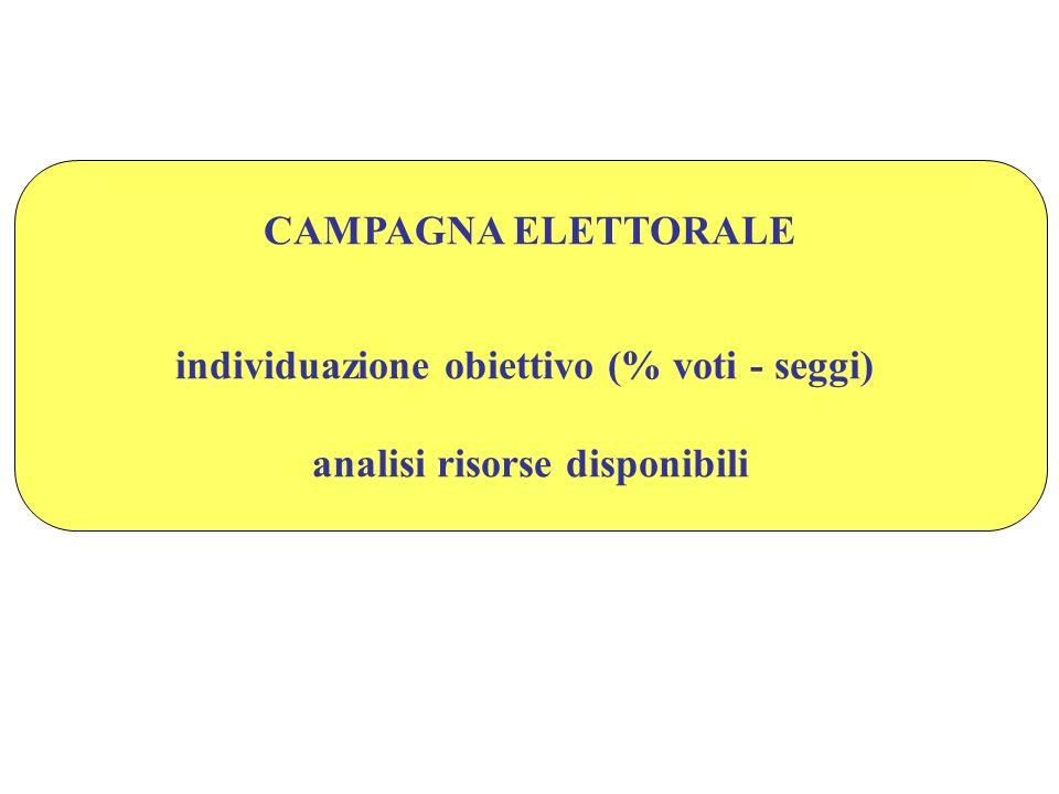 CAMPAGNA ELETTORALE individuazione obiettivo (% voti - seggi) analisi risorse disponibili