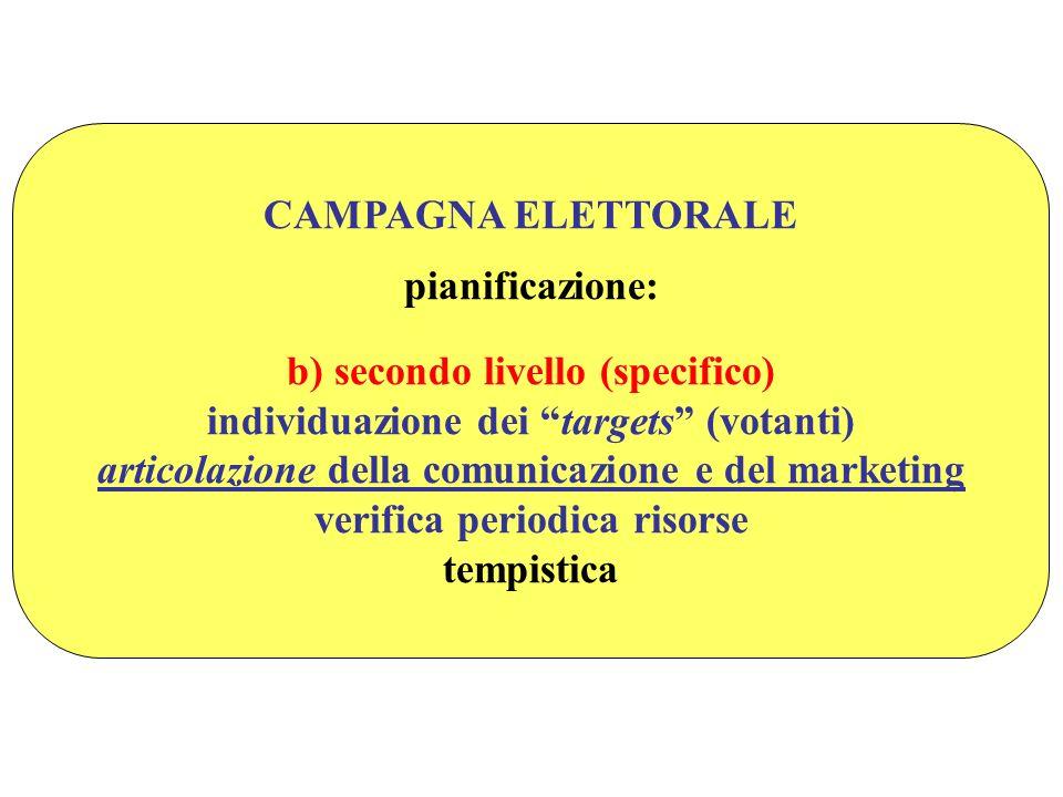 CAMPAGNA ELETTORALE pianificazione: b) secondo livello (specifico) individuazione dei targets (votanti) articolazione della comunicazione e del marketing verifica periodica risorse tempistica