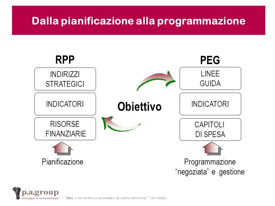 Noi, o troveremo una strada o ne costruiremo una. (Annibale) RPP PEG PianificazioneProgrammazione negoziata e gestione Obiettivo INDIRIZZI STRATEGICI