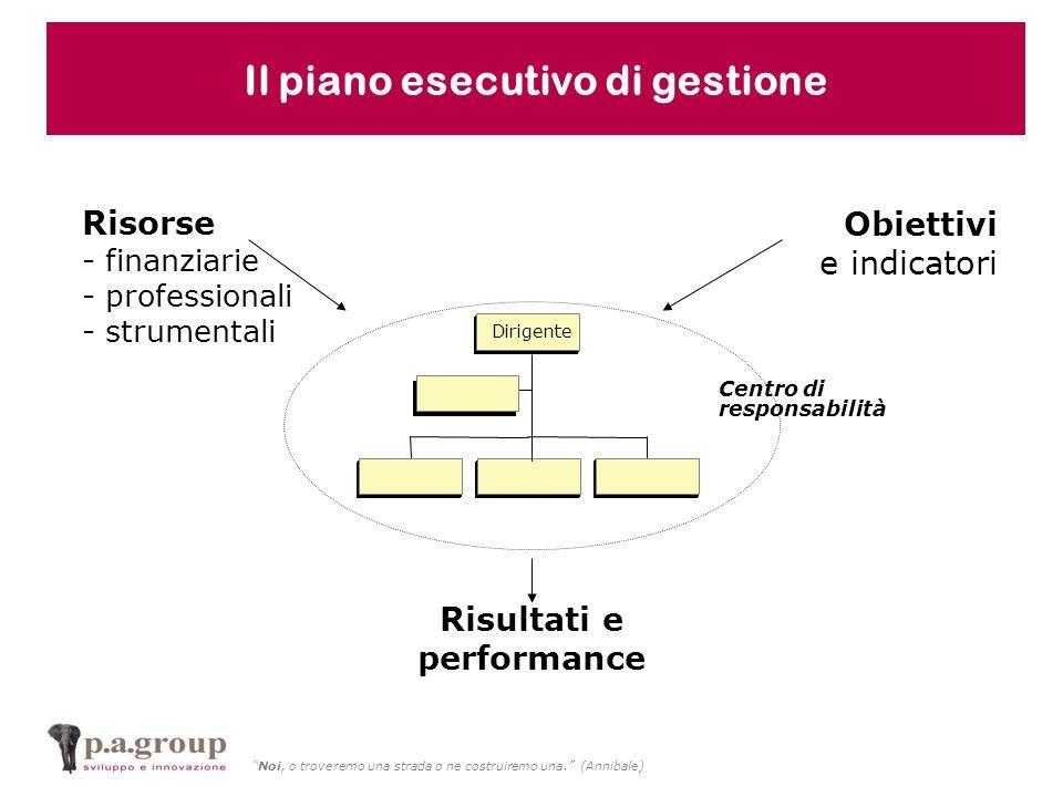 Noi, o troveremo una strada o ne costruiremo una. (Annibale) Obiettivi e indicatori Risorse - finanziarie - professionali - strumentali Centro di resp
