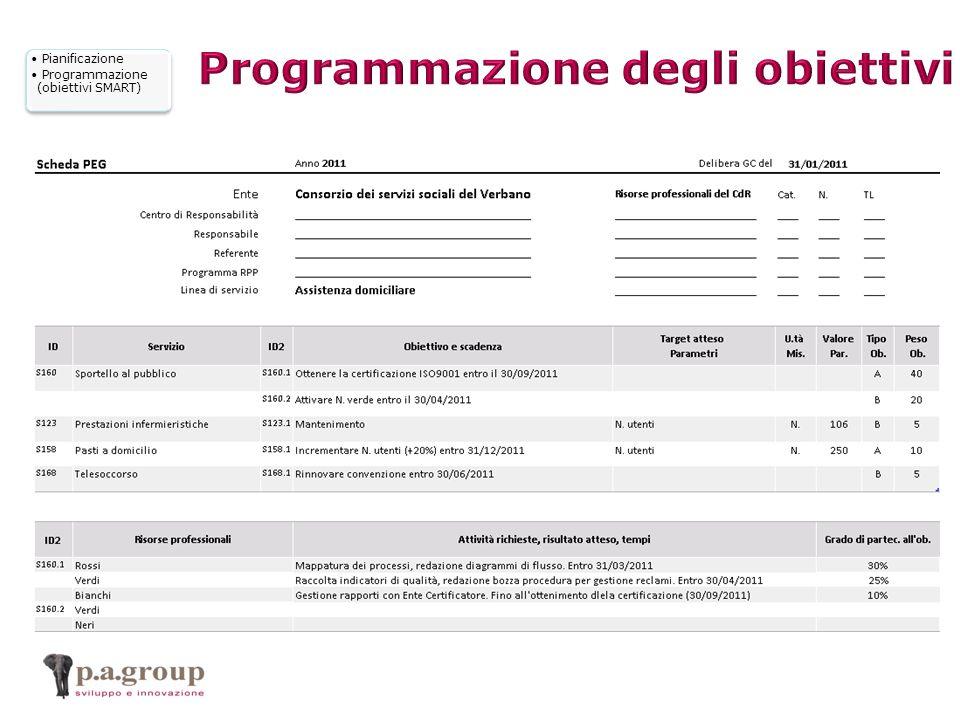 Pianificazione Programmazione (obiettivi SMART)