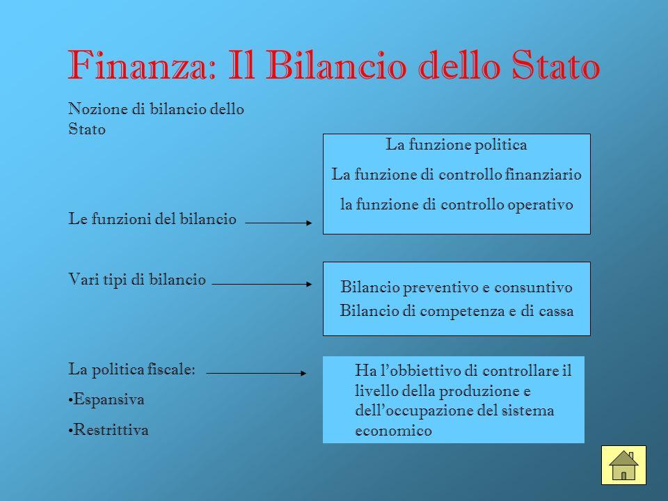 Finanza: Il Bilancio dello Stato Nozione di bilancio dello Stato Le funzioni del bilancio Vari tipi di bilancio La politica fiscale: Espansiva Restrit