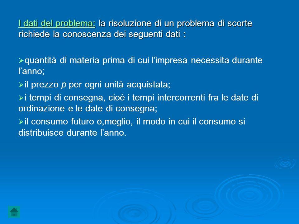 I dati del problema: la risoluzione di un problema di scorte richiede la conoscenza dei seguenti dati : quantità di materia prima di cui limpresa nece