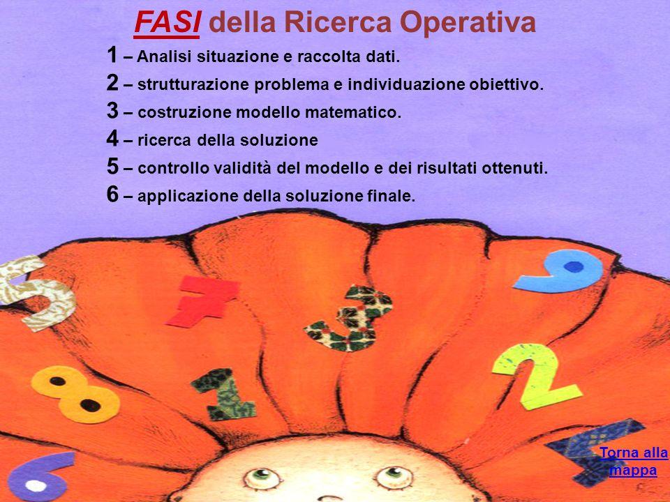 Torna alla mappa FASI della Ricerca Operativa 1 – Analisi situazione e raccolta dati. 2 – strutturazione problema e individuazione obiettivo. 3 – cost
