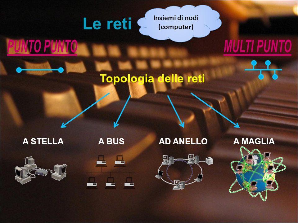 Le reti Insiemi di nodi (computer) Topologia delle reti A STELLAA BUSAD ANELLOA MAGLIA