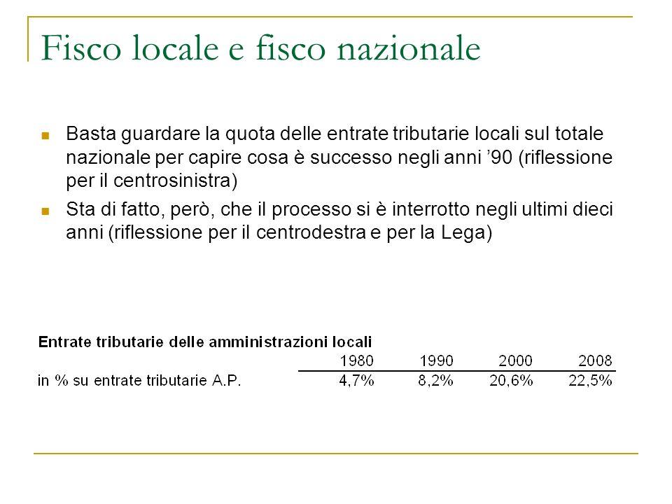 La spesa locale per funzioni In base alle norme esistenti, le funzioni locali si concentrano soprattutto sulla sanità (Regioni), su territorio e ambiente (Comuni e Province) e sugli investimenti (le amministrazioni locali sono responsabili del 62,2% degli investimenti pubblici complessivi)