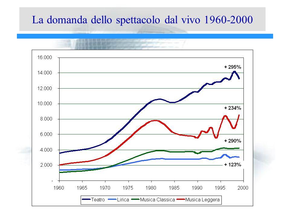 La domanda dello spettacolo dal vivo 1960-2000