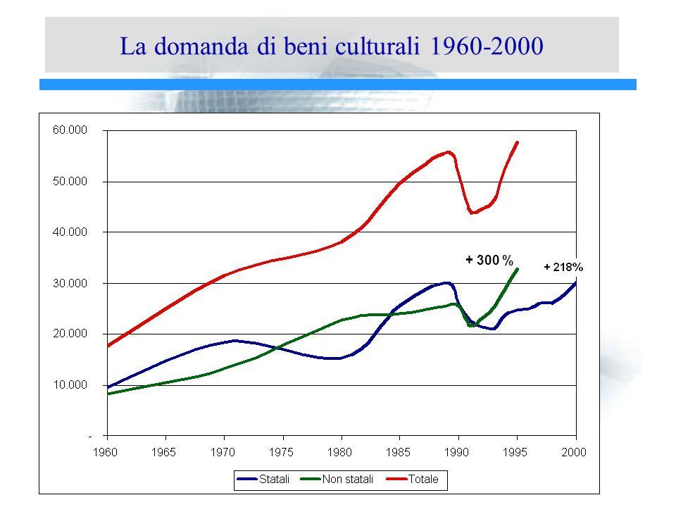 La domanda di beni culturali 1960-2000 + 300 %