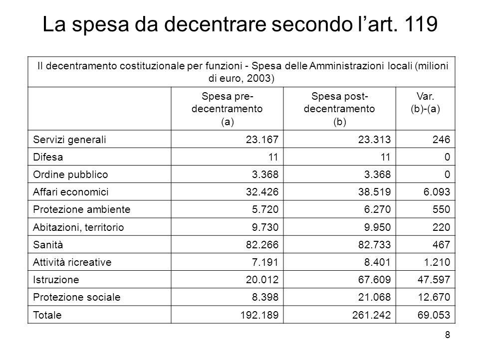 8 Il decentramento costituzionale per funzioni - Spesa delle Amministrazioni locali (milioni di euro, 2003) Spesa pre- decentramento (a) Spesa post- decentramento (b) Var.