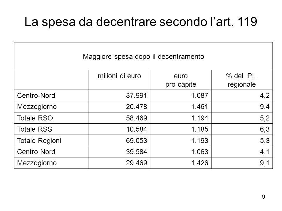 9 Maggiore spesa dopo il decentramento milioni di euroeuro pro-capite % del PIL regionale Centro-Nord37.9911.0874,2 Mezzogiorno20.4781.4619,4 Totale RSO58.4691.1945,2 Totale RSS10.5841.1856,3 Totale Regioni69.0531.1935,3 Centro Nord39.5841.0634,1 Mezzogiorno29.4691.4269,1 La spesa da decentrare secondo lart.
