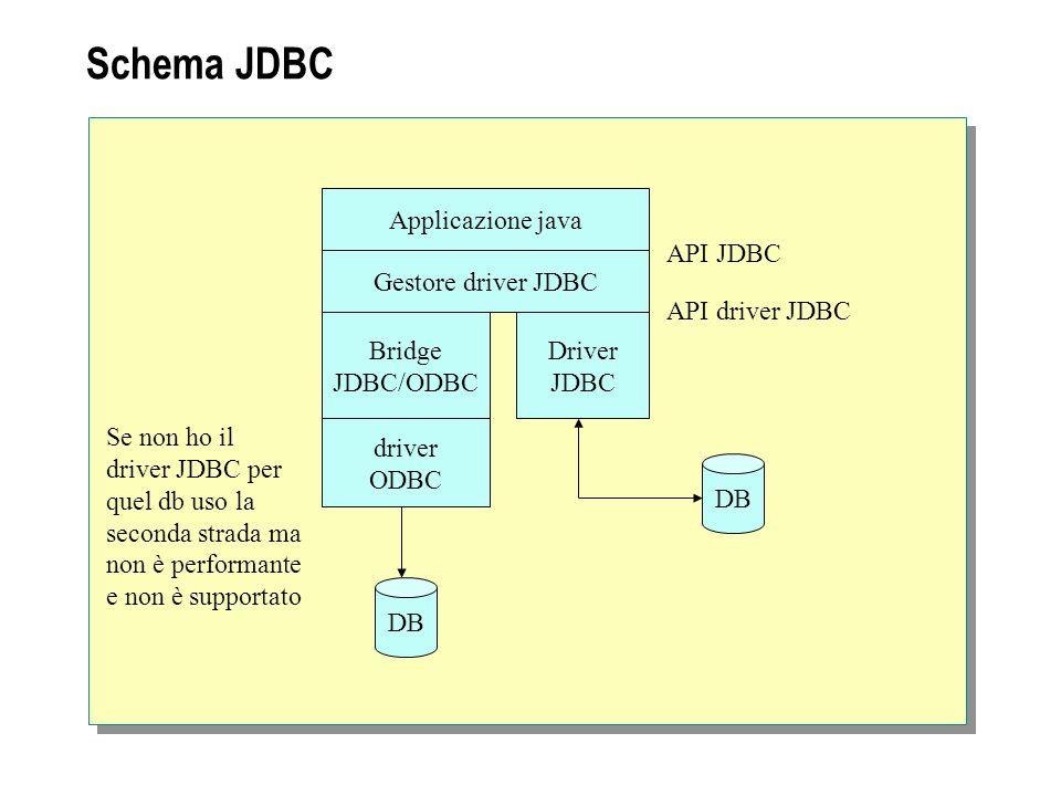 Schema JDBC Applicazione java Gestore driver JDBC Bridge JDBC/ODBC Driver JDBC driver ODBC DB API JDBC API driver JDBC Se non ho il driver JDBC per qu