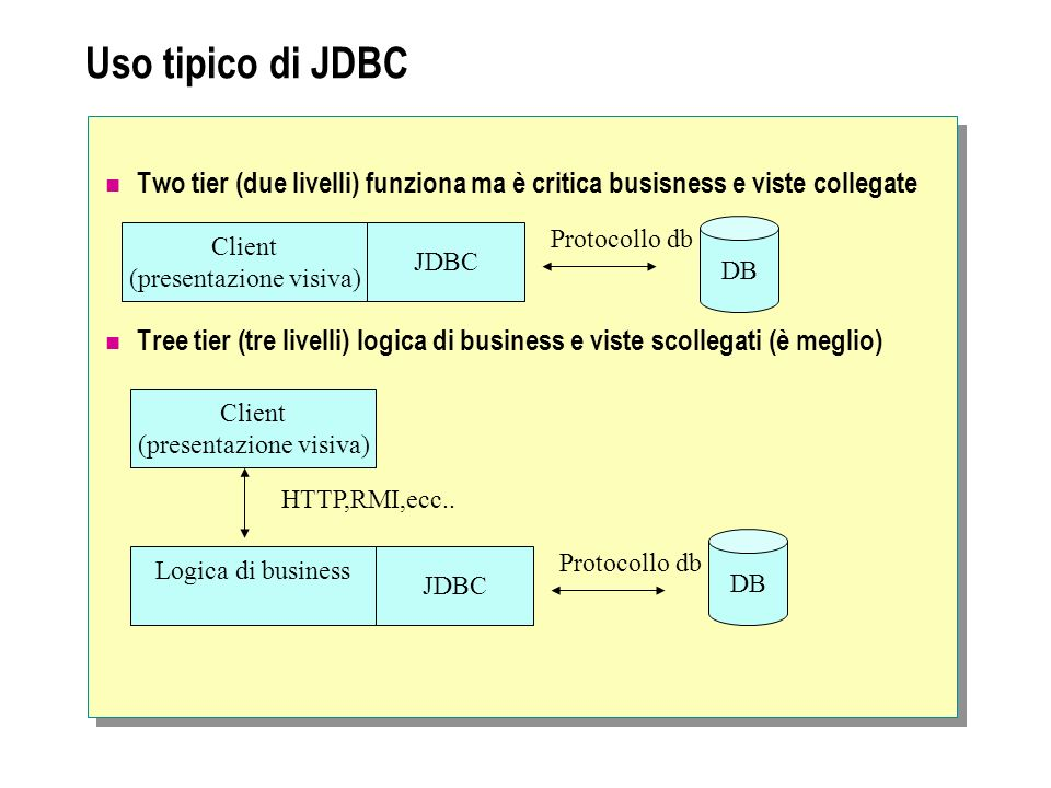 Uso tipico di JDBC Two tier (due livelli) funziona ma è critica busisness e viste collegate Tree tier (tre livelli) logica di business e viste scolleg