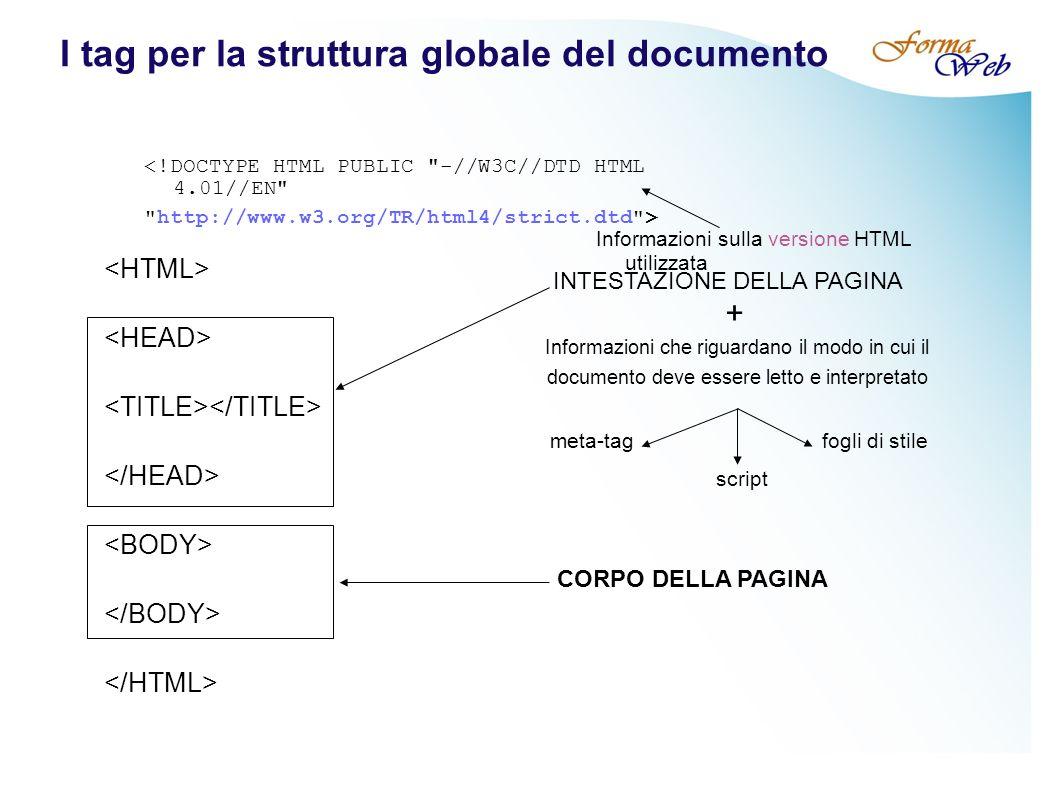 I tag per la struttura globale del documento INTESTAZIONE DELLA PAGINA CORPO DELLA PAGINA Informazioni che riguardano il modo in cui il documento deve essere letto e interpretato meta-tag script fogli di stile + <!DOCTYPE HTML PUBLIC -//W3C//DTD HTML 4.01//EN http://www.w3.org/TR/html4/strict.dtd > Informazioni sulla versione HTML utilizzata