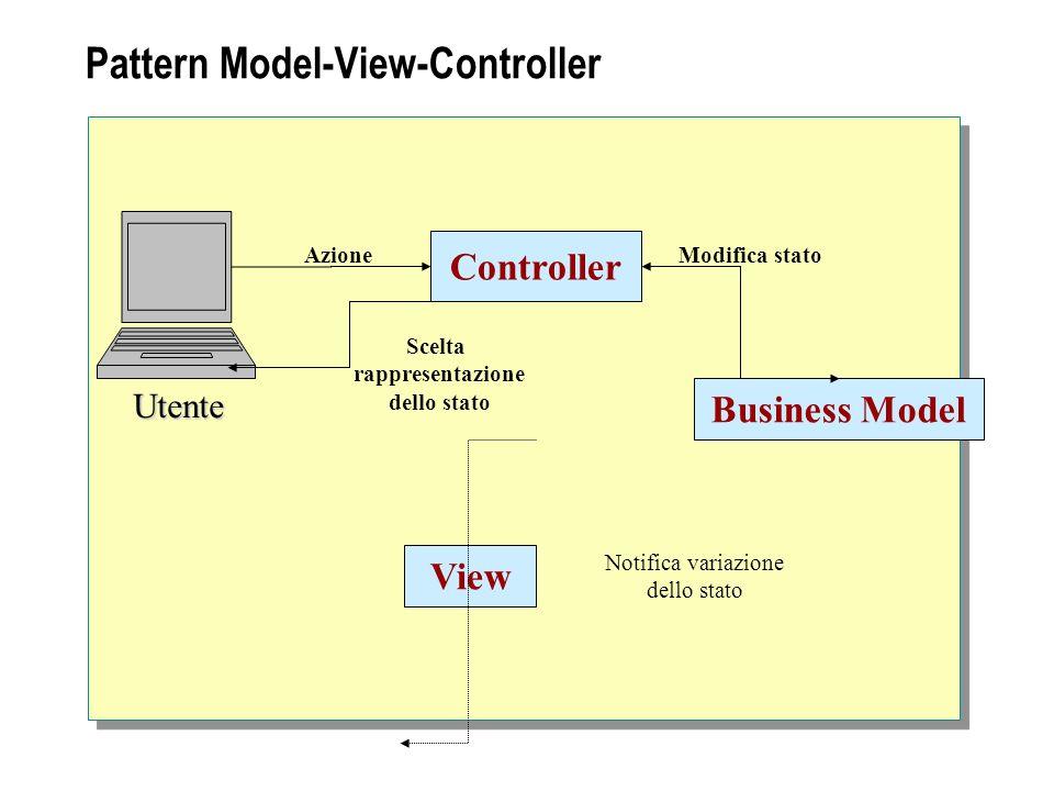 Pattern Model-View-Controller Controller Business Model Utente AzioneModifica stato View Scelta rappresentazione dello stato Notifica variazione dello