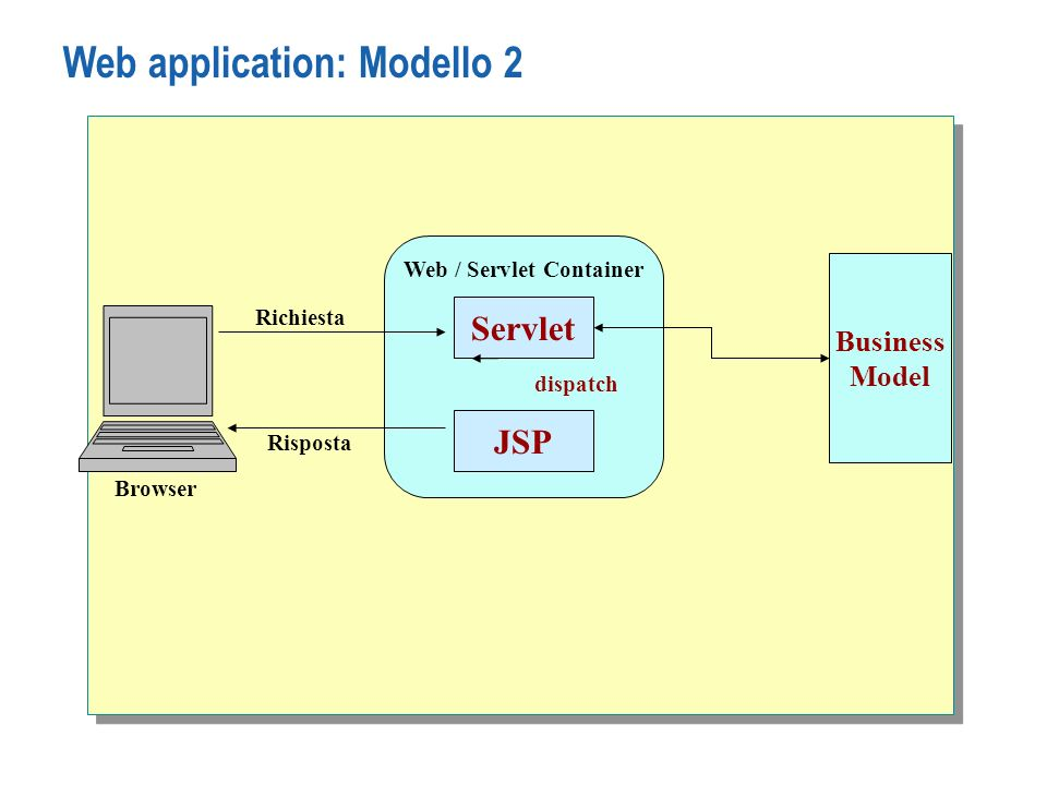 Web application: Modello 2 Browser Web / Servlet Container JSP Richiesta Risposta Servlet dispatch Business Model