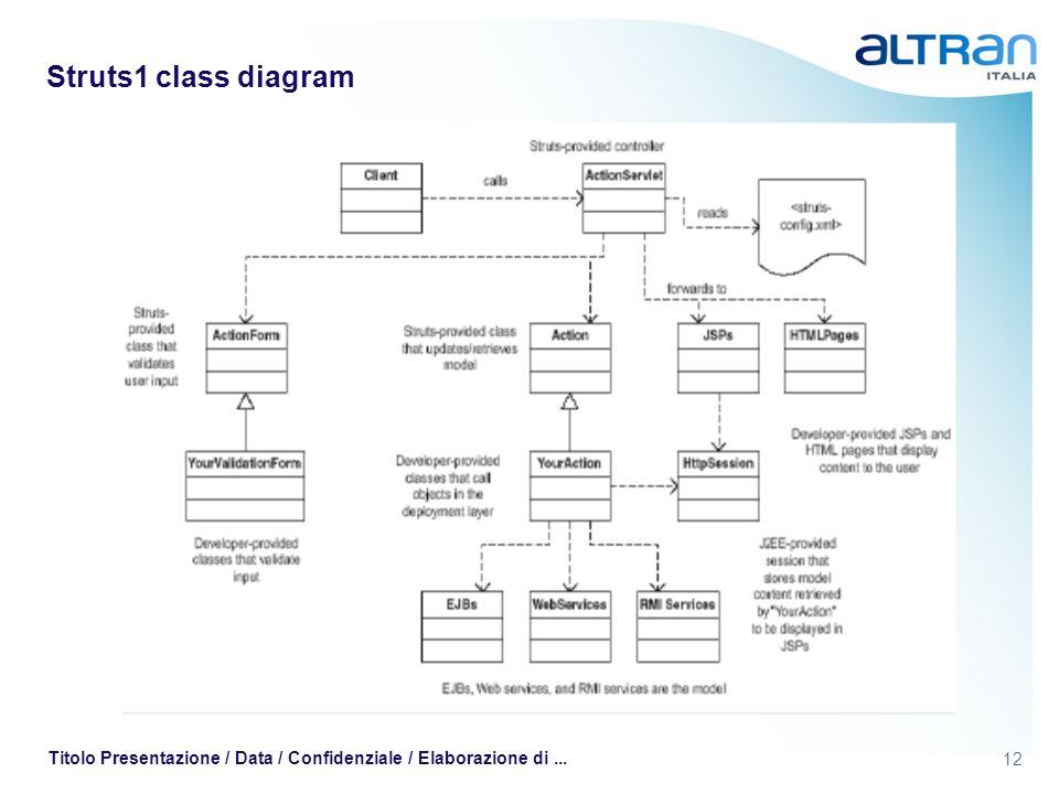 12 Titolo Presentazione / Data / Confidenziale / Elaborazione di... Struts1 class diagram