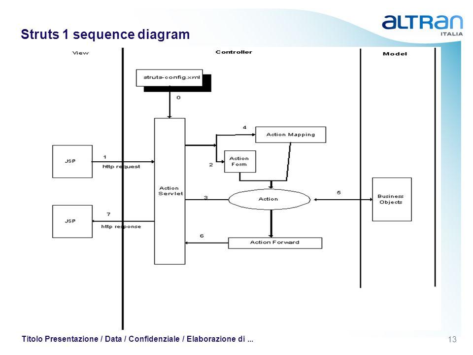 13 Titolo Presentazione / Data / Confidenziale / Elaborazione di... Struts 1 sequence diagram