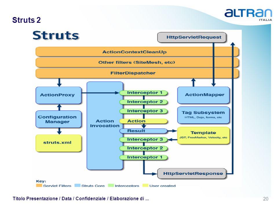 20 Titolo Presentazione / Data / Confidenziale / Elaborazione di... Struts 2