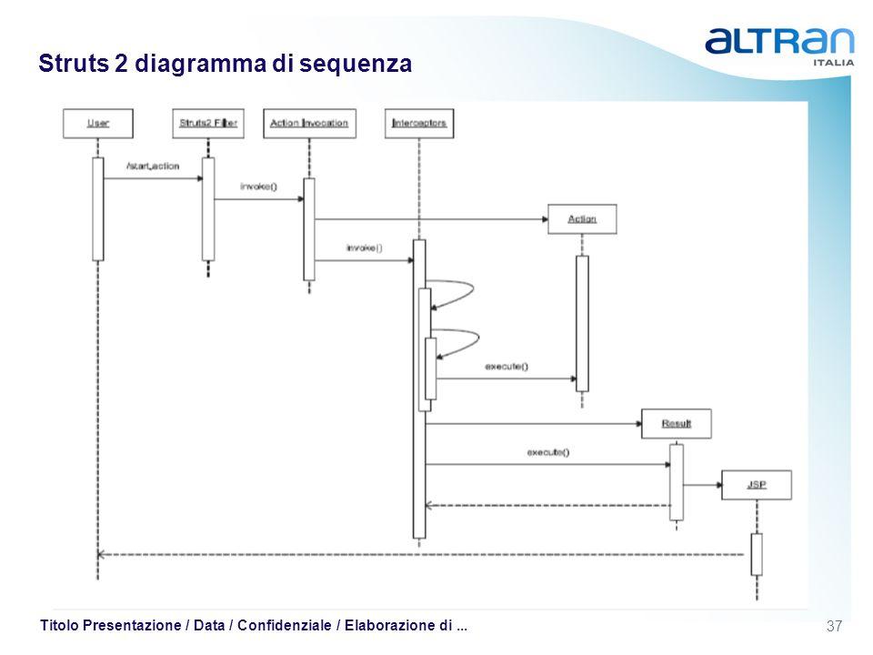 37 Titolo Presentazione / Data / Confidenziale / Elaborazione di... Struts 2 diagramma di sequenza