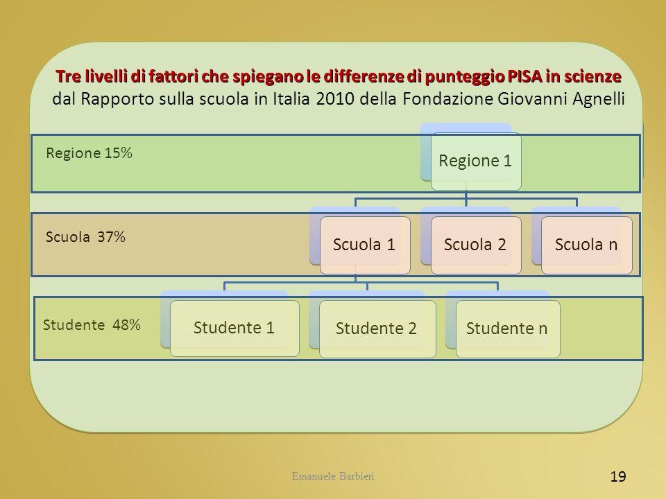 Emanuele Barbieri 19 Regione 1 Scuola 1 Studente 1 Studente 2Studente n Scuola 2Scuola n Regione 15% Scuola 37% Studente 48% Tre livelli di fattori ch