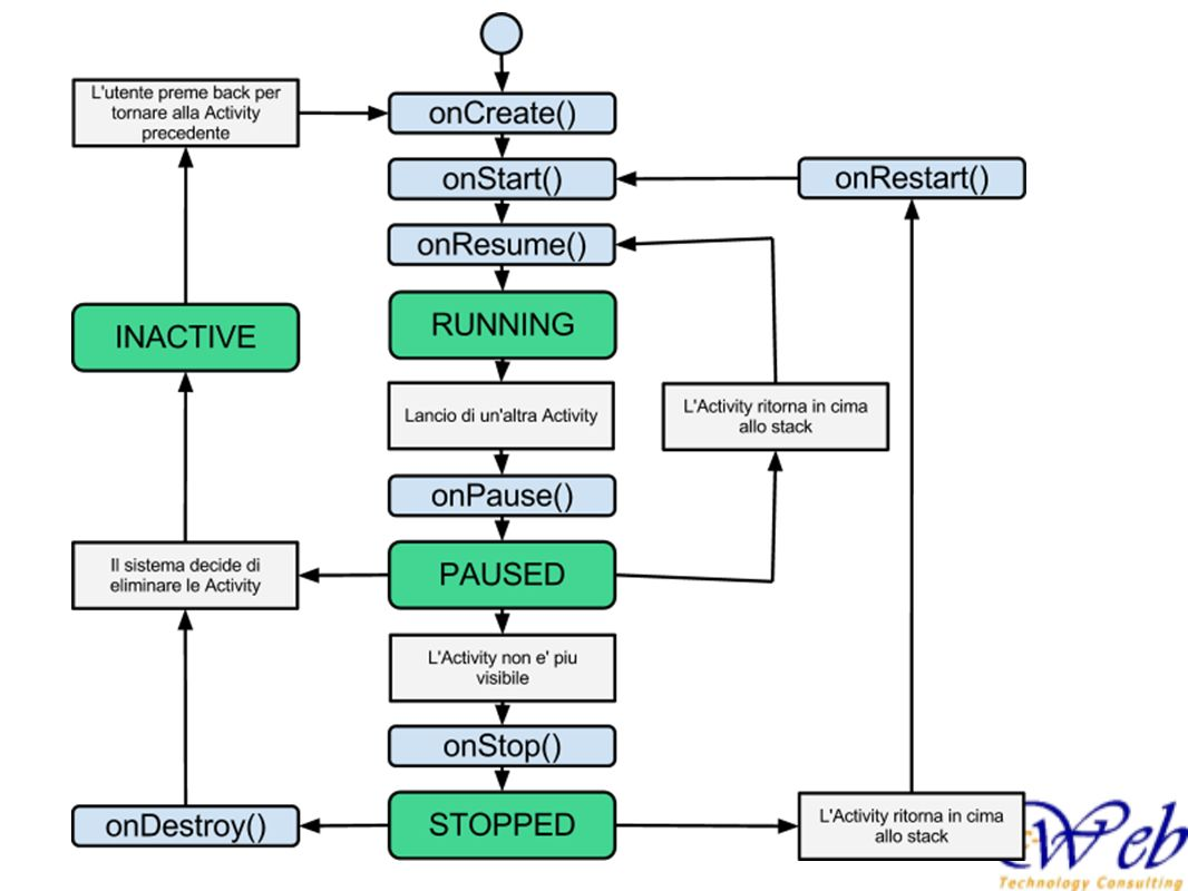 Ciclo di vita Il ciclo di vita di una activity e gestita dal framework, lo sviluppatore puo implementare i metodi di callback on....
