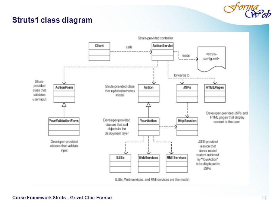 11 Corso Framework Struts - Grivet Chin Franco Struts1 class diagram