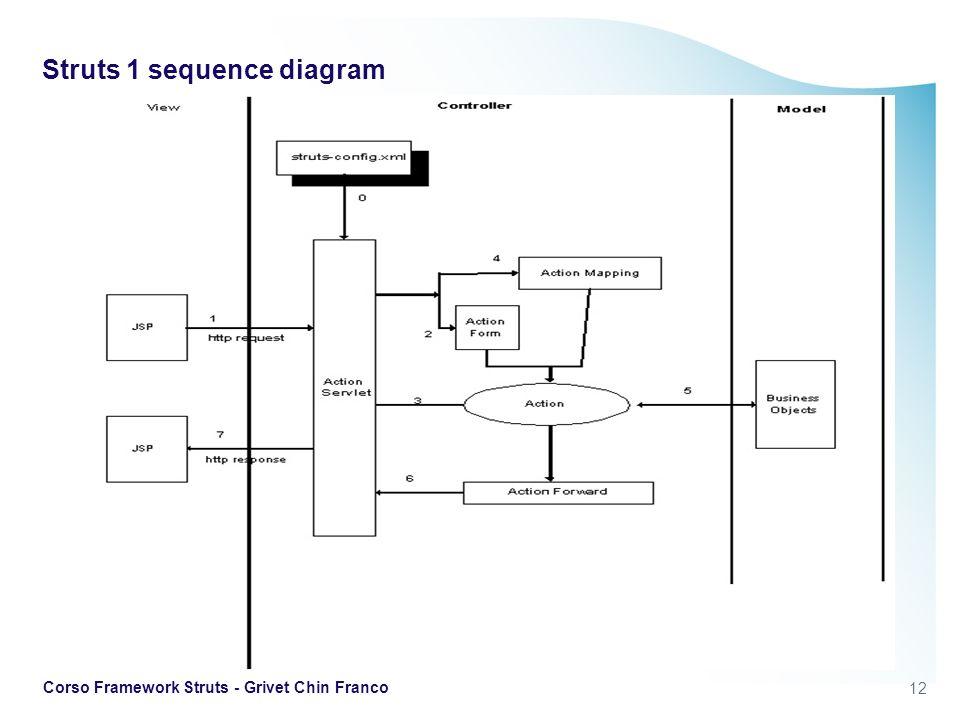 12 Corso Framework Struts - Grivet Chin Franco Struts 1 sequence diagram