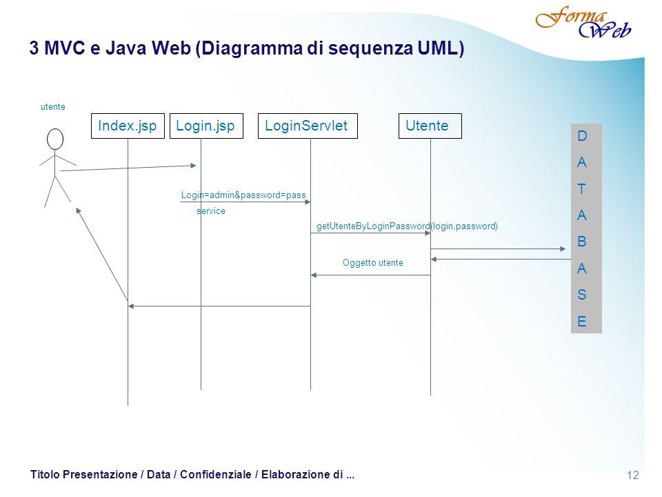 12 Titolo Presentazione / Data / Confidenziale / Elaborazione di... 3 MVC e Java Web (Diagramma di sequenza UML) Login.jspLoginServletUtente Login=adm