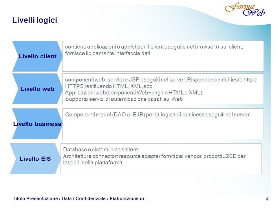 4 Titolo Presentazione / Data / Confidenziale / Elaborazione di... Livelli logici contiene applicazioni o applet per il client eseguite nel browser o