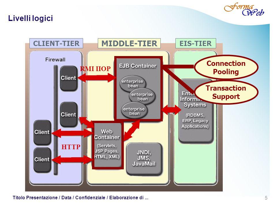 5 Titolo Presentazione / Data / Confidenziale / Elaborazione di... Livelli logici CLIENT-TIEREIS-TIER MIDDLE-TIER RMI IIOP HTTP Connection Pooling Tra