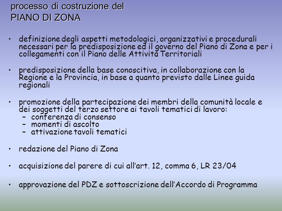 processo di costruzione del PIANO DI ZONA definizione degli aspetti metodologici, organizzativi e procedurali necessari per la predisposizione ed il g