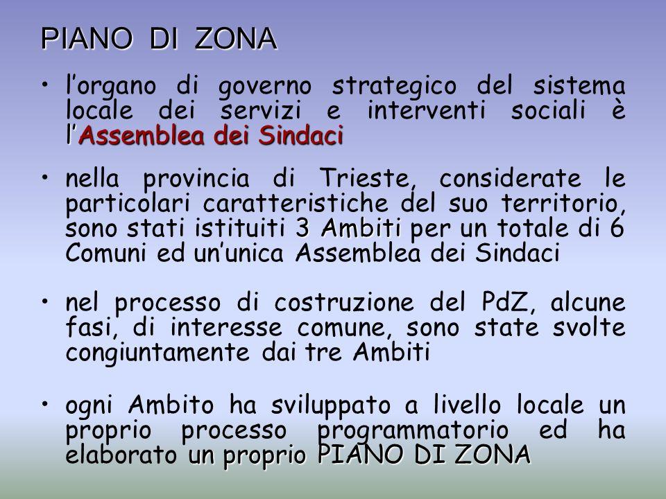 PIANO DI ZONA lAssemblea dei Sindacilorgano di governo strategico del sistema locale dei servizi e interventi sociali è lAssemblea dei Sindaci 3 Ambit