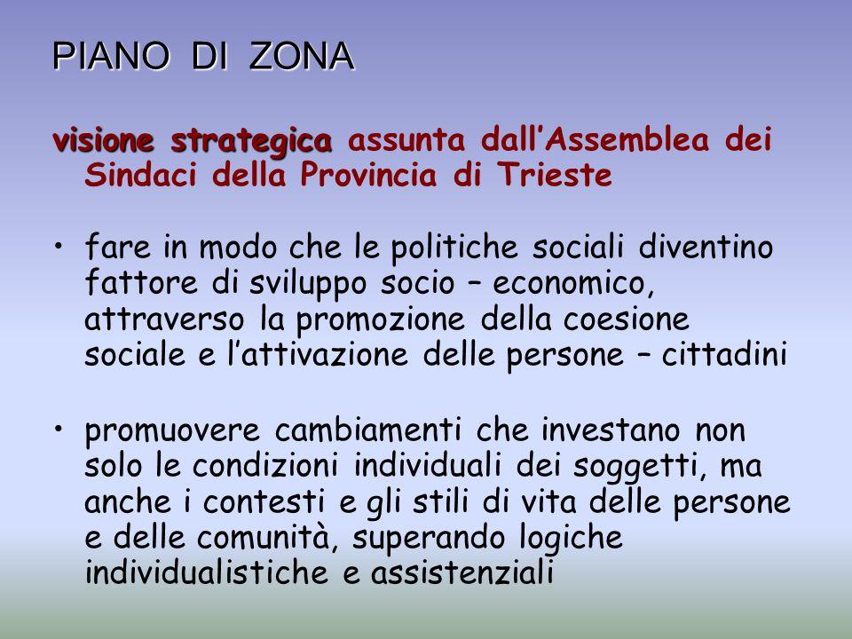 PIANO DI ZONA visione strategica visione strategica assunta dallAssemblea dei Sindaci della Provincia di Trieste fare in modo che le politiche sociali