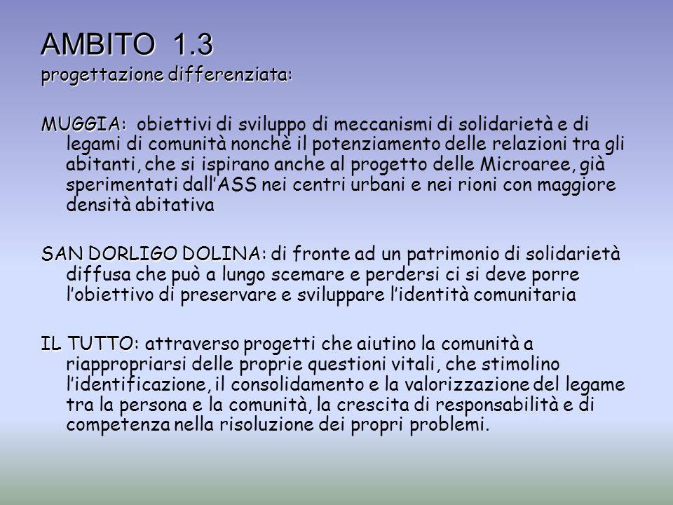 AMBITO 1.3 progettazione differenziata: MUGGIA: MUGGIA: obiettivi di sviluppo di meccanismi di solidarietà e di legami di comunità nonchè il potenziam