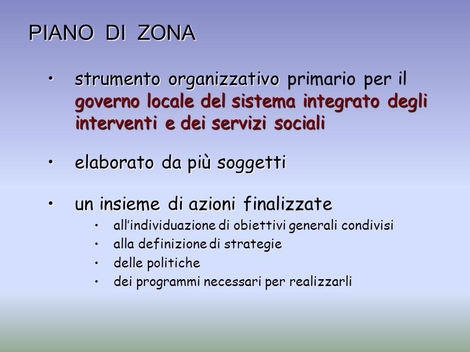 PIANO DI ZONA strumento organizzativo governo locale del sistema integrato degli interventi e dei servizi socialistrumento organizzativo primario per