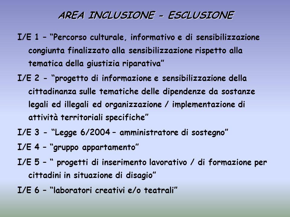 AREA INCLUSIONE - ESCLUSIONE I/E 1 – Percorso culturale, informativo e di sensibilizzazione congiunta finalizzato alla sensibilizzazione rispetto alla