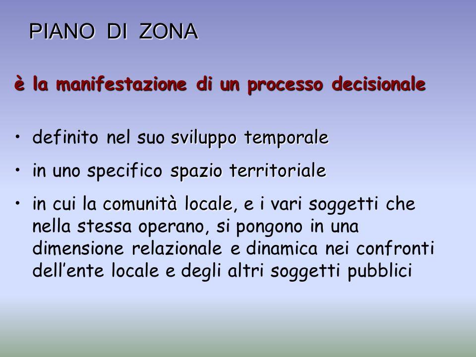 è la manifestazione di un processo decisionale sviluppo temporaledefinito nel suo sviluppo temporale spazio territorialein uno specifico spazio territ