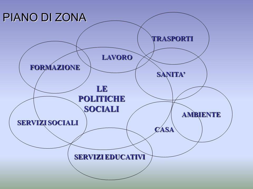 LEPOLITICHESOCIALI SERVIZI SOCIALI FORMAZIONE TRASPORTI CASA SERVIZI EDUCATIVI AMBIENTE SANITA LAVORO