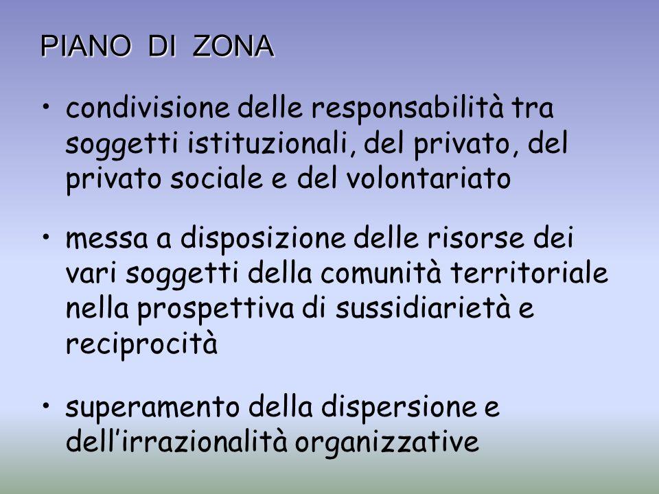 PIANO DI ZONA condivisione delle responsabilità tra soggetti istituzionali, del privato, del privato sociale e del volontariato messa a disposizione d