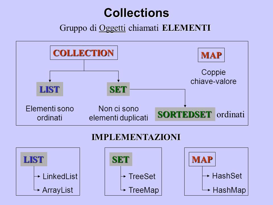 Tipi di oggetti contenuti nelle collezioni Object Tutti gli oggetti in java estendono da Object Le collection di java gestiscono elementi di tipo Object Quindi un qualunque oggetto java può essere aggiunto in una collezione Gli oggetti vengono ritornati come Object e non del loro tipo specifico cast esplicito Per ottenere il tipo originario è necessario il cast esplicito ArrayList a=new ArrayList(); a.add(new Integer(10));//aggiungo un intero Object elem=a.get(0); //oggetto di tipo Object Integer i=(Integer) a.get(0);
