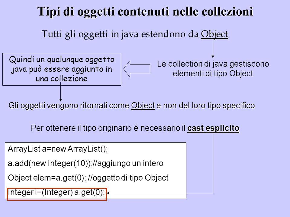 Tipi di oggetti contenuti nelle collezioni Object Tutti gli oggetti in java estendono da Object Le collection di java gestiscono elementi di tipo Obje