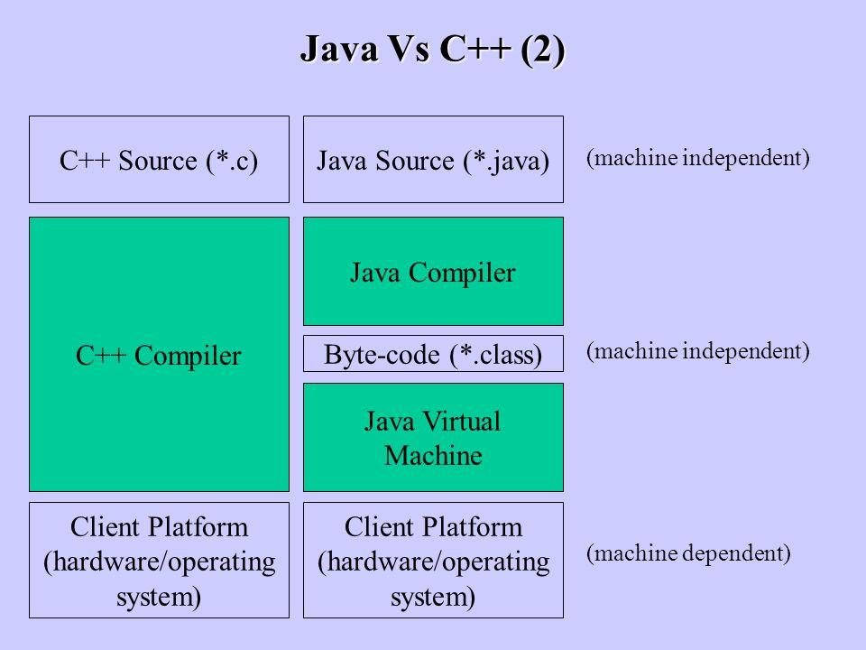 Java Vs C++ (2) C++ Compiler Java Compiler Java Virtual Machine C++ Source (*.c)Java Source (*.java) Byte-code (*.class) Client Platform (hardware/ope