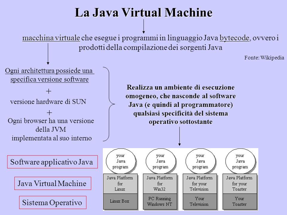 La Java Virtual Machine macchina virtualebytecode macchina virtuale che esegue i programmi in linguaggio Java bytecode, ovvero i prodotti della compil