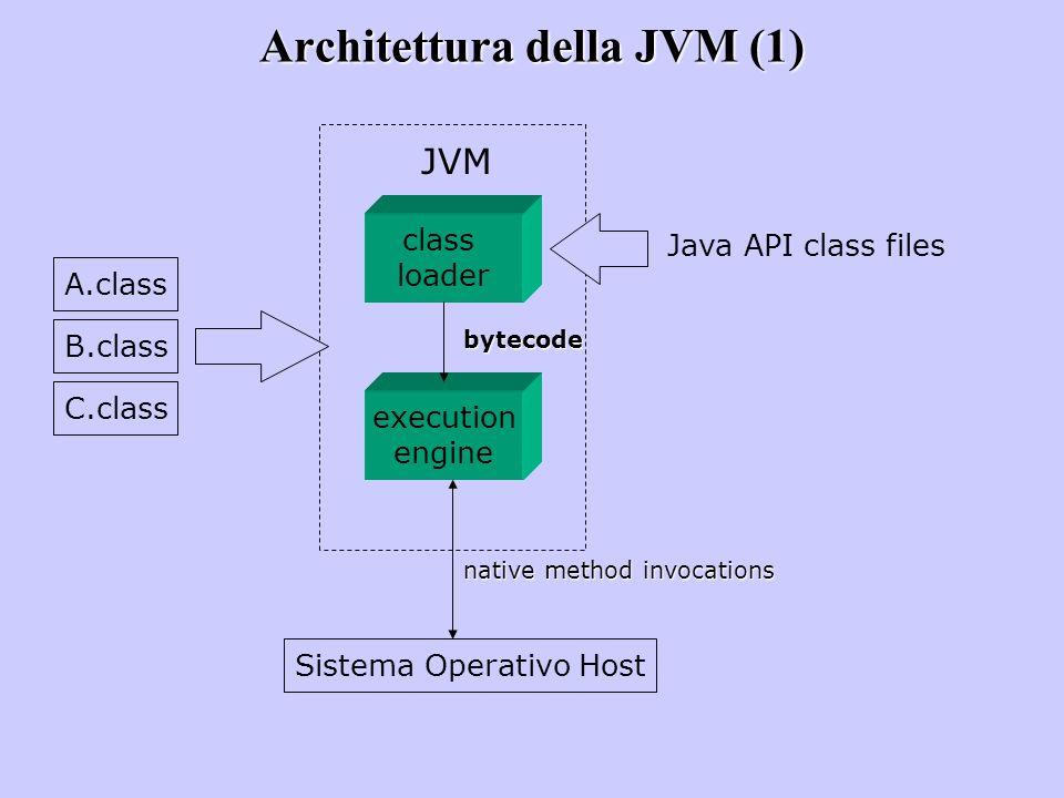 Architettura della JVM (1) A.class B.class C.class class loader Java API class files execution engine Sistema Operativo Host JVM bytecode native metho