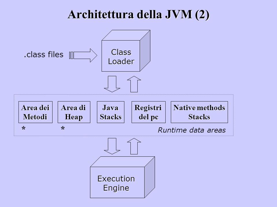 Architettura della JVM (2).class files Class Loader Area dei Metodi Area di HeapJavaStacksRegistri del pc Native methods Stacks Runtime data areas Exe