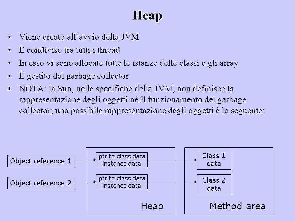 Heap Viene creato allavvio della JVM È condiviso tra tutti i thread In esso vi sono allocate tutte le istanze delle classi e gli array È gestito dal g