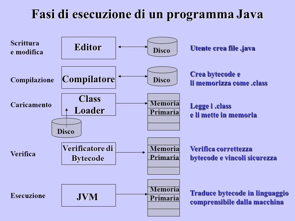 Fasi di esecuzione di un programma Java Scrittura e modifica Editor Compilazione Compilatore Caricamento ClassLoader Verifica Verificatore di Bytecode