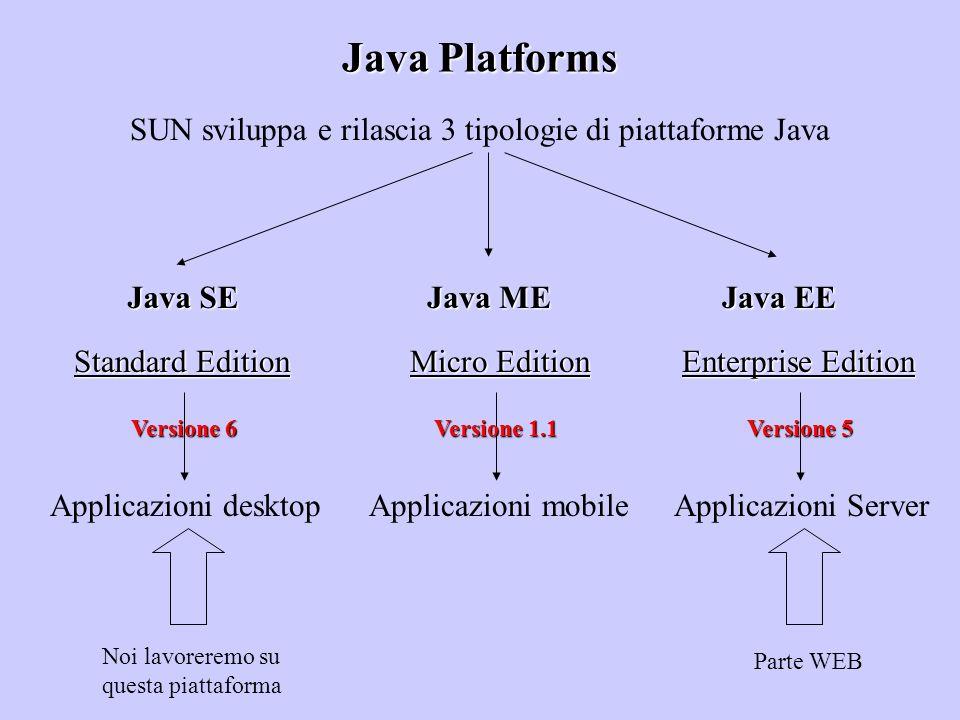 Java Platforms SUN sviluppa e rilascia 3 tipologie di piattaforme Java Java SE Java ME Java EE Standard Edition Applicazioni desktop Micro Edition App
