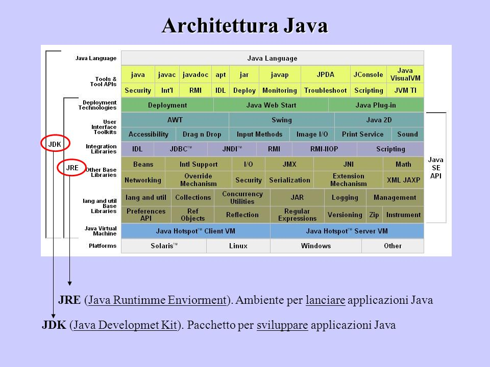 Architettura Java JDK (Java Developmet Kit). Pacchetto per sviluppare applicazioni Java JRE (Java Runtimme Enviorment). Ambiente per lanciare applicaz